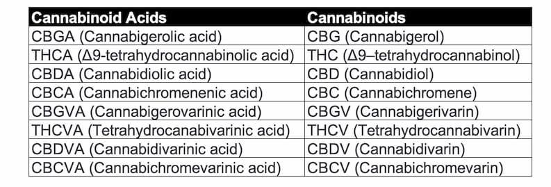 8 major Cannabinoids