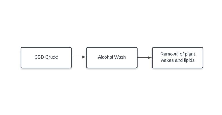 winterisation of cbd distillate