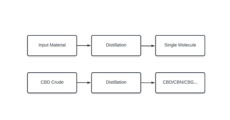 how distillation works